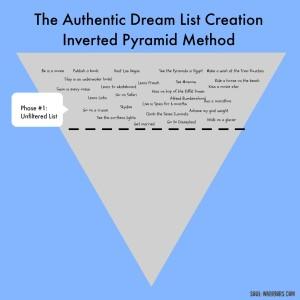 Dream List Phase 1