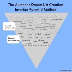 Dream List Phase 2
