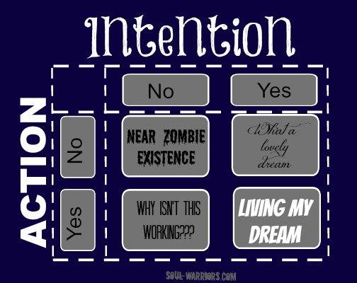 Action-Intention Matrix